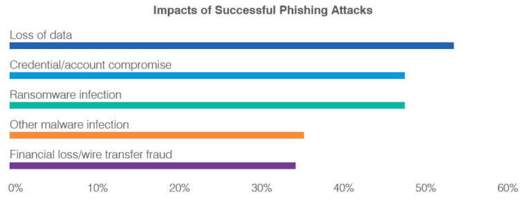 What does phishing mean? What does phishing mean? Read our cyber-crime guide on how to protect your business from social engineering & phishing scams.